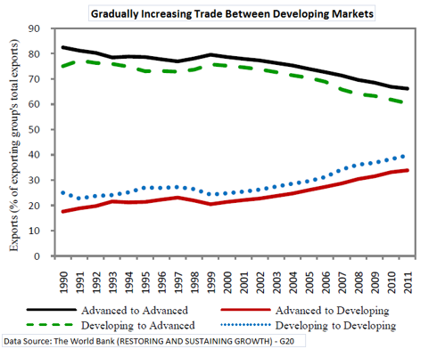 Increasing Trade between developing markets