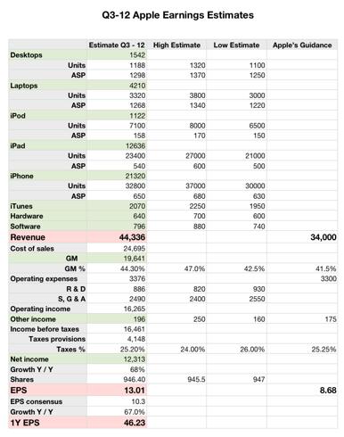 Q3-12 Apple Earnings Estimates