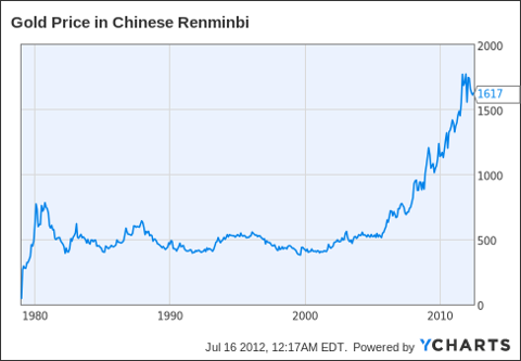 Gold Price in Chinese Renminbi Chart