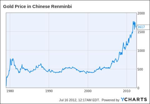 Gold Price in Chinese Renminbi Chart