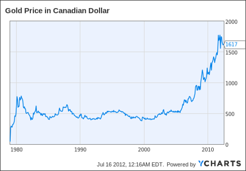 Gold Price in Canadian Dollar Chart