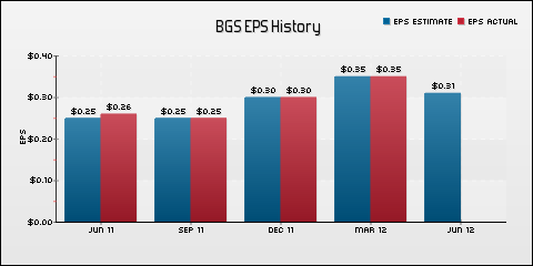 B&amp;G Foods Inc. EPS Historical Results vs Estimates