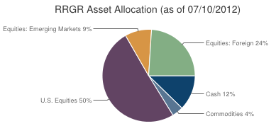 RRGR, Tactical asset allocation etf