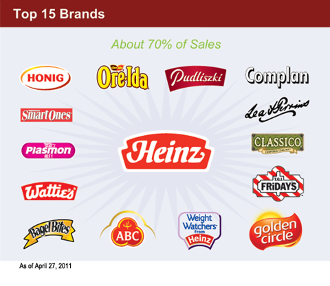 Top15Brands