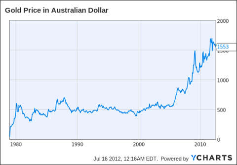 Gold Price in Australian Dollar Chart