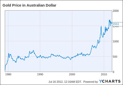 Gold Price in Australian Dollar Chart