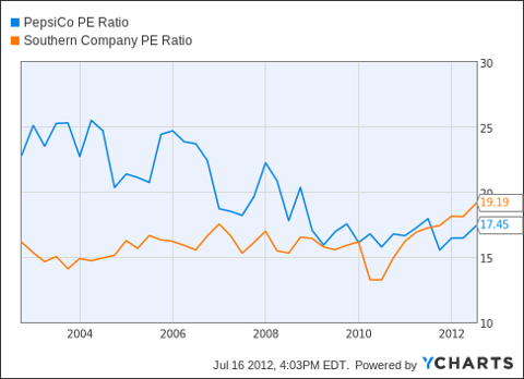 PEP PE Ratio Chart