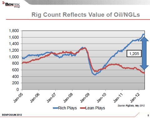 rig count rich vs lean