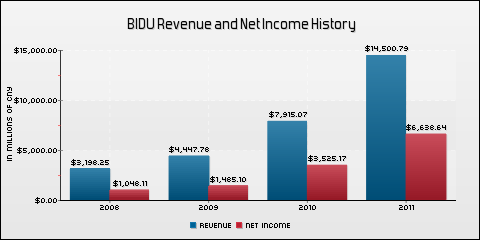 Baidu, Inc. Revenue and Net Income History