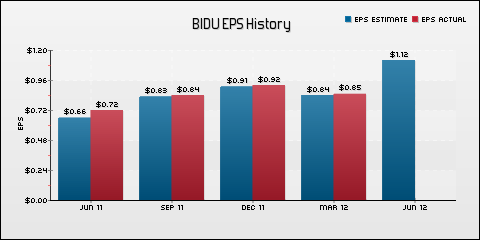 Baidu, Inc. EPS Historical Results vs Estimates
