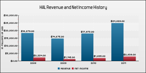 Halliburton Company Revenue and Net Income History