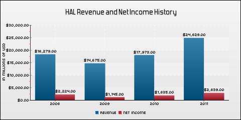 Halliburton Company Revenue and Net Income History