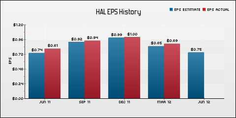 Halliburton Company EPS Historical Results vs Estimates