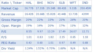 Halliburton Company key ratio comparison with direct competitors