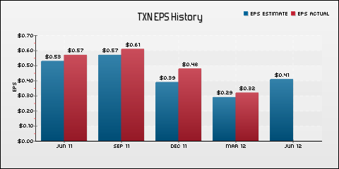 Texas Instruments Inc. EPS Historical Results vs Estimates
