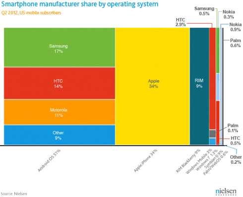 United States mobile subscription by operating system and manufacturer