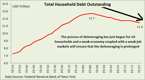 Total Household Debt Outstanding as of 1Q12