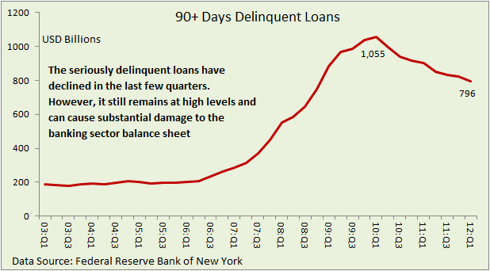90 plus days household delinquent loans as of 1Q12