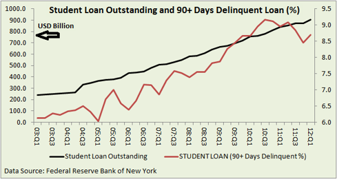 Student loan outstanding and delinquency rate