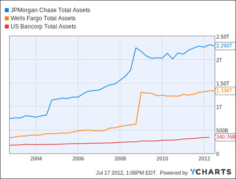 JPM Total Assets Chart