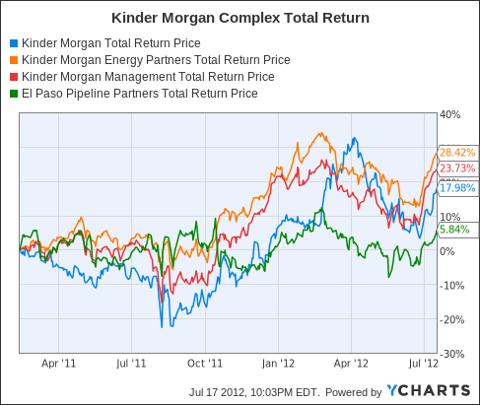 KMI Total Return Price Chart