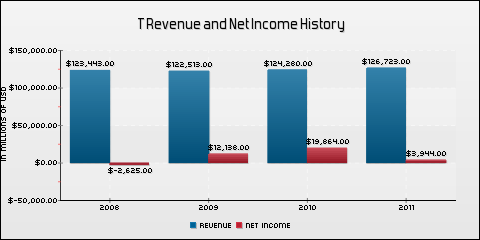 AT&T, Inc. Revenue and Net Income History