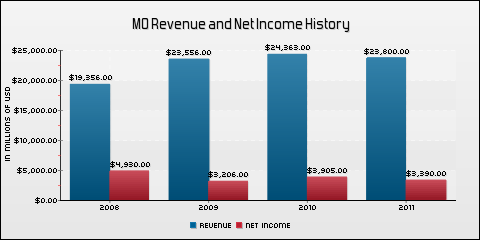 Altria Group Inc. Revenue and Net Income History