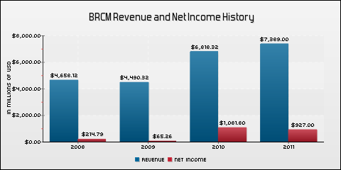 Broadcom Corp. Revenue and Net Income History