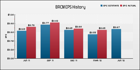 Broadcom Corp. EPS Historical Results vs Estimates