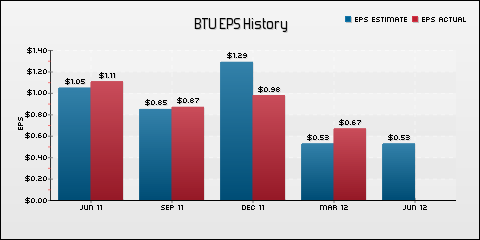 Peabody Energy Corp. EPS Historical Results vs Estimates