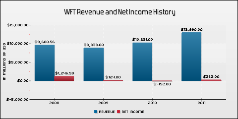 Weatherford International Ltd. Revenue and Net Income History