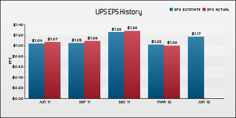 United Parcel Service, Inc. EPS Historical Results vs Estimates