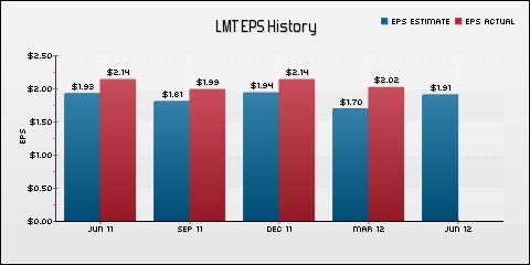 Lockheed Martin Corporation EPS Historical Results vs Estimates
