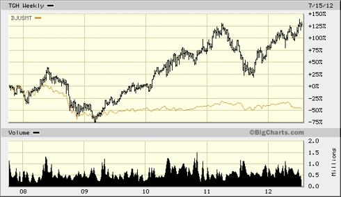 TGH Performance vs. Dow Jones U.S. Marine Transportation Index