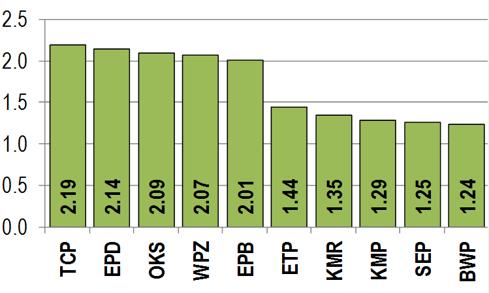 3YR FYAT VCR chart