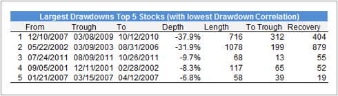 Largest Drawdowns Top5