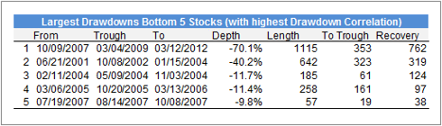Largest Drawdowns Bottom 5