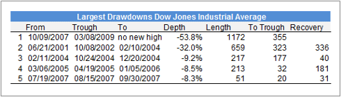 Largest Drawdowns DJIA
