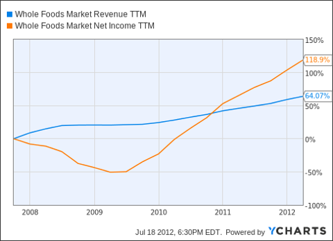 WFM Revenue TTM Chart