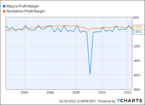 M Profit Margin Chart