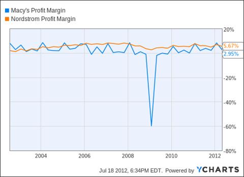 M Profit Margin Chart