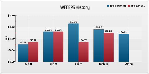 Weatherford International Ltd. EPS Historical Results vs Estimates