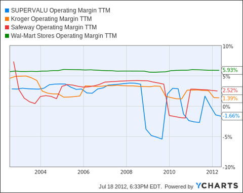 SVU Operating Margin TTM Chart