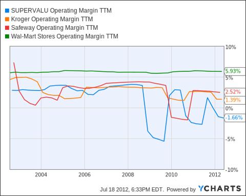 SVU Operating Margin TTM Chart