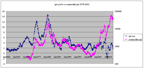 cpi yoy vs commodity/cpi 1970-2012