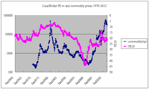 Case/Shiller PE vs real commodity prices 1970-2012