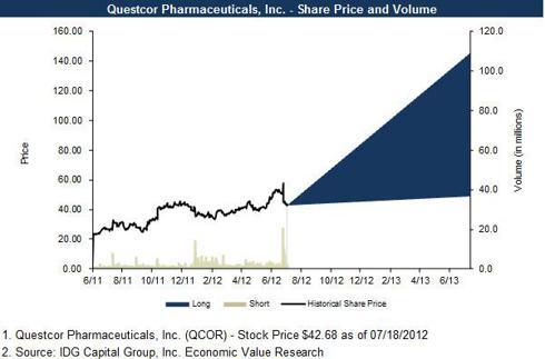 QCOR Fair Value