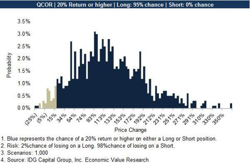 QCOR Probability Distribution