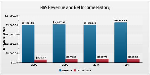 Hasbro Inc. Revenue and Net Income History