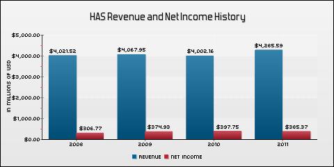 Hasbro Inc. Revenue and Net Income History